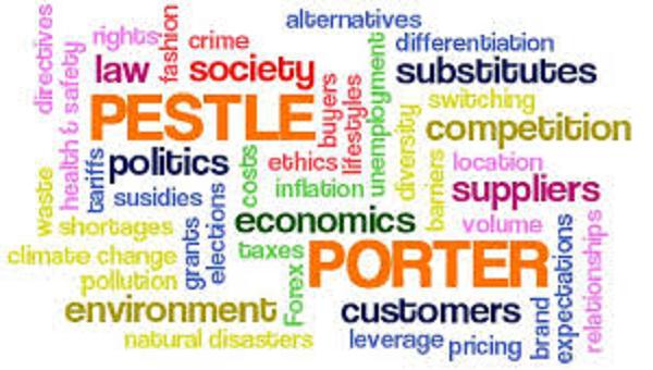 """مدل نيروهای پنج گانه پورتر""""Porter five forces analysis"""""""
